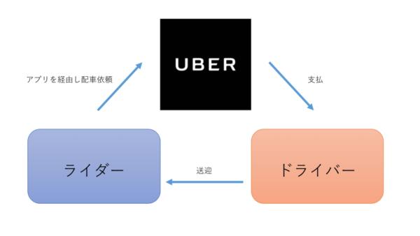 Uberプラットフォーム
