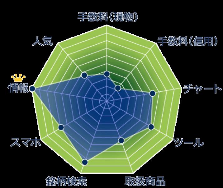 出典:http://hikaku.minkabu.jp/hikakusec/index.html